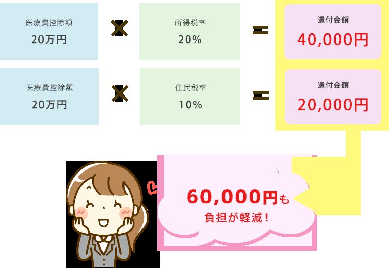 6万円も負担が軽減!